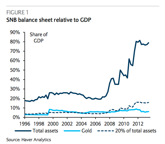 snb-balance-sheet-vs-GDP