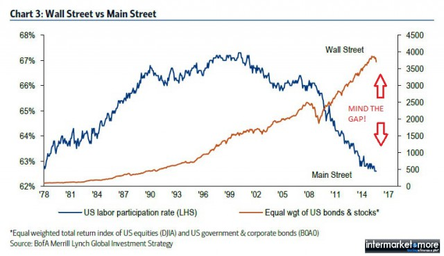 wall_street_VS_main_street