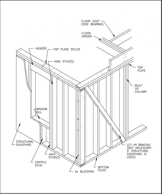 Seismic Bracing Systems