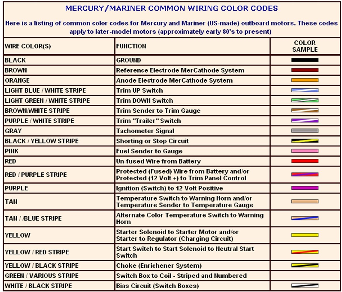 Wiring Harness Color Standards : Wiring color codes v free download diagrams pictures