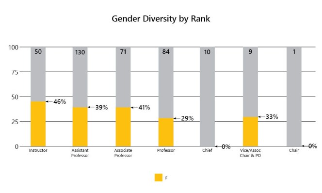 1-Gender Diversity by Rank