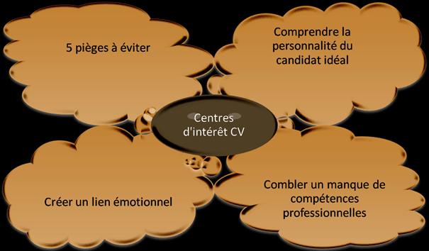 centres interet cv