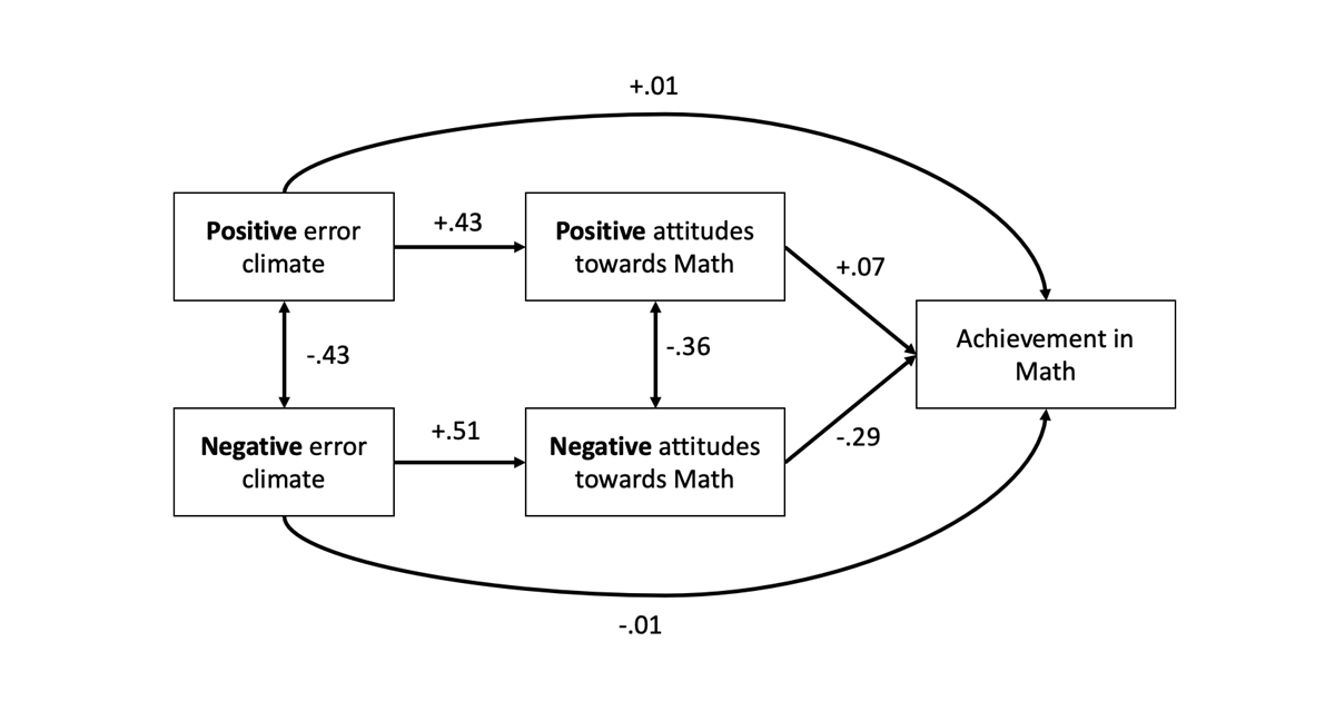 The Error Climate and Its Influence on Student Performance