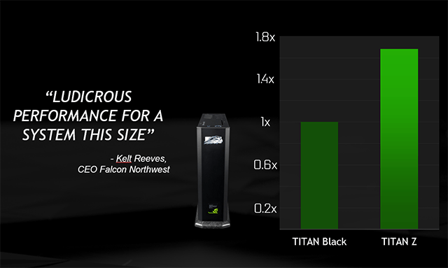 GeForce GTX TITAN Z - Perfect for Small Form Factor (SFF) PCs.