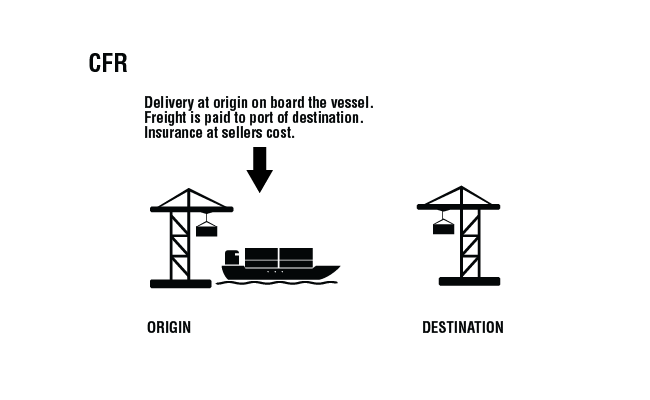 Incoterms 2010 CFR - delivery