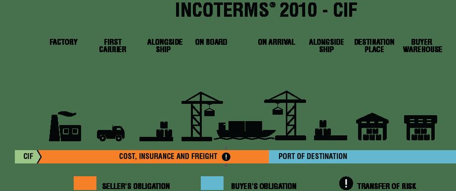 Incoterms 2010 CIF
