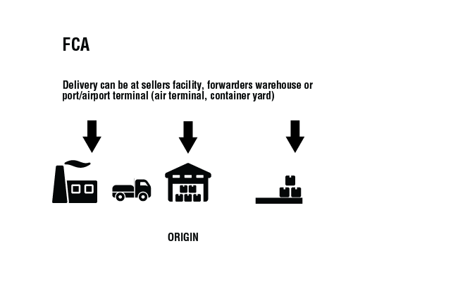 Incoterms 2010 FCA - delivery