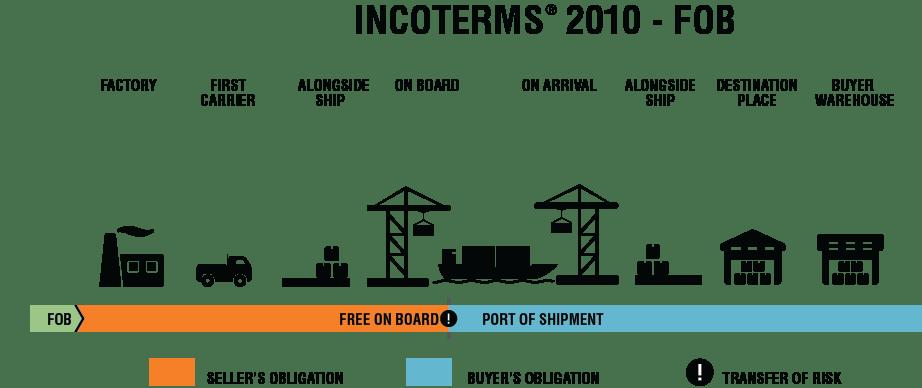 Incoterms 2010 FOB