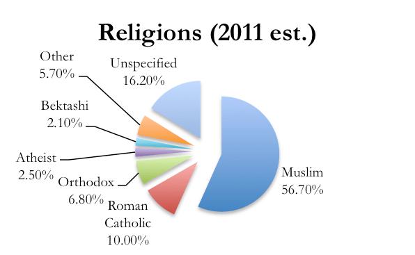 religions albania.png