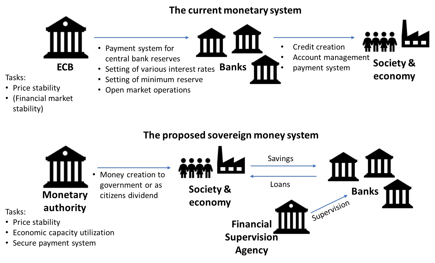 The Payment System Design Management And Supervision