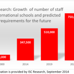 Expanding opportunities to work at international schools: prepare yourself to teach abroad!