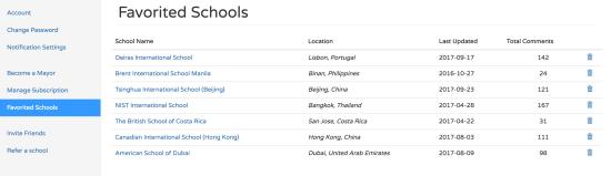 Favorited Schools
