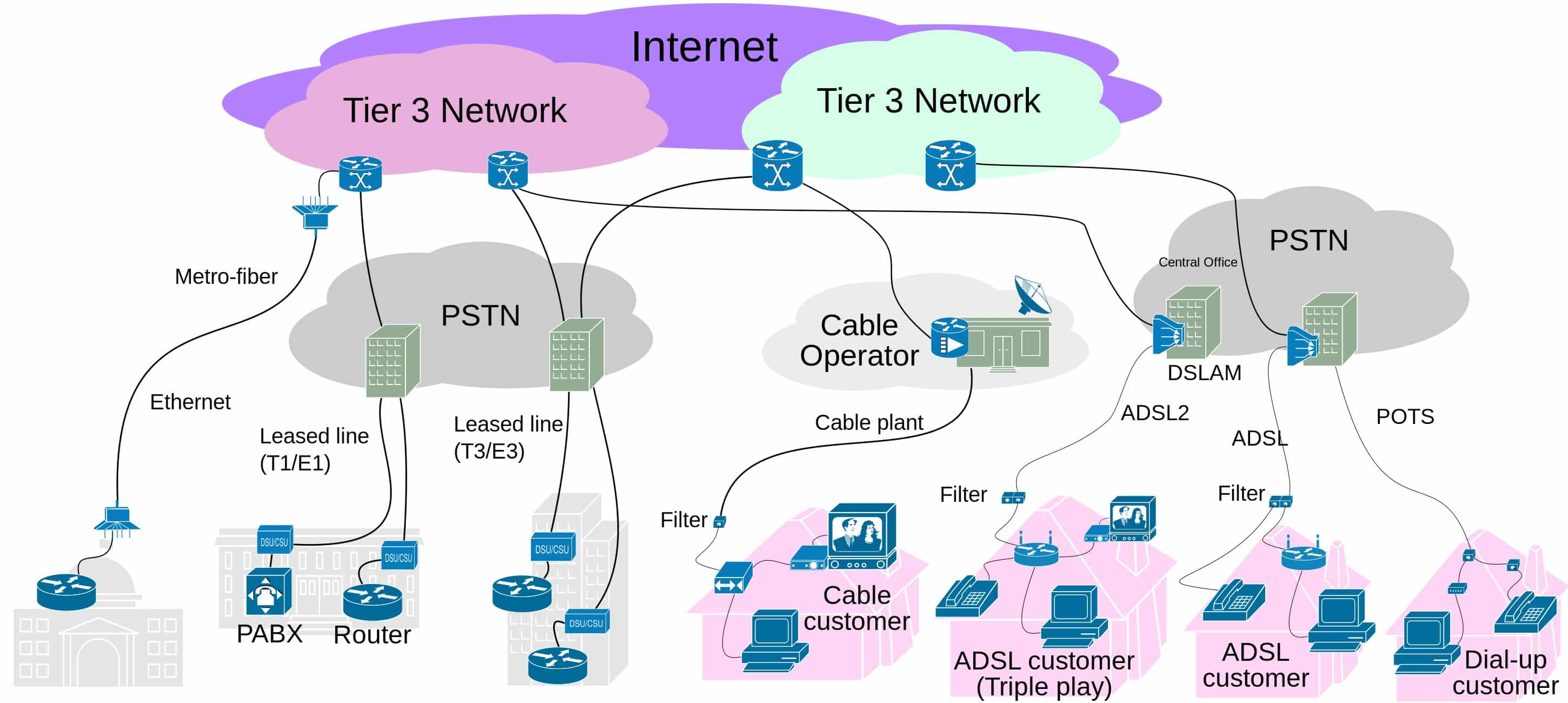 3 tier internet architecture diagram 93 chevy 1500 alternator wiring fast faster fastest comparing isp speeds in the u s