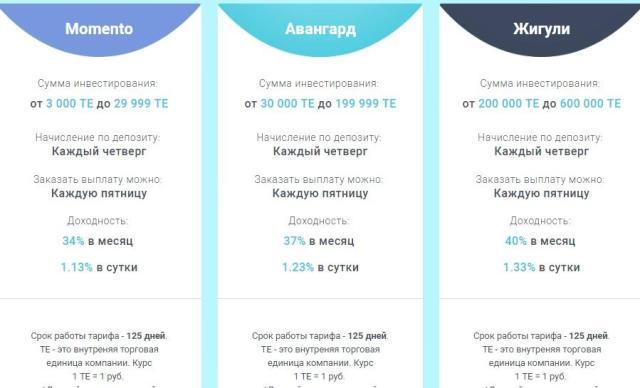 тариф 125 дней Лига Аукционов