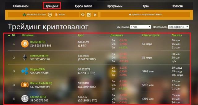 статистика (трейдинг) криптовалют