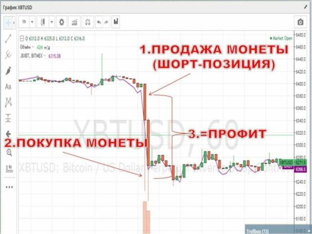 Шортинг криптовалюты на графике