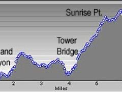 Fairyland Loop Trail Elevation Profile
