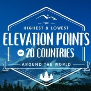 The Highest and Lowest Elevation Points of 20 Countries Around the World