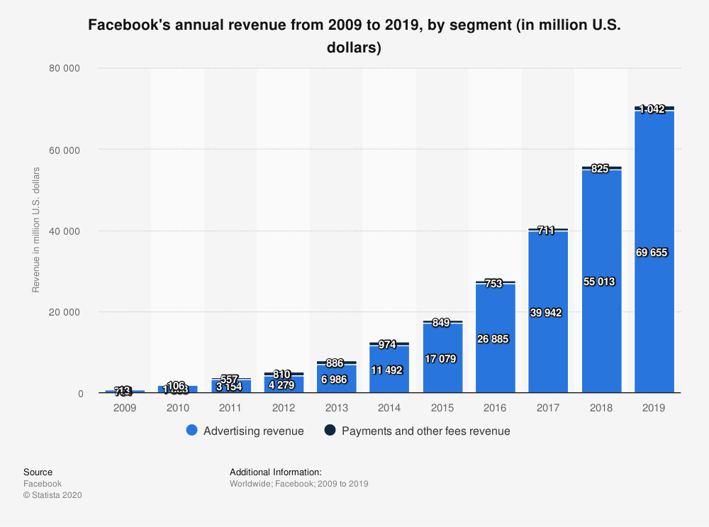 Facebook-annual-revenue-internet-bull-report