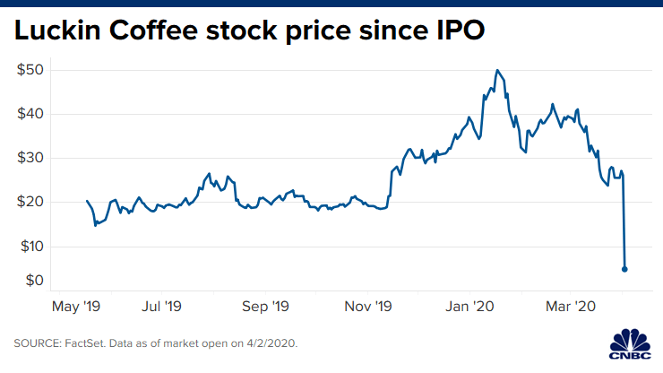 Luckin Coffee Share Price since IPO Internet Bull Report