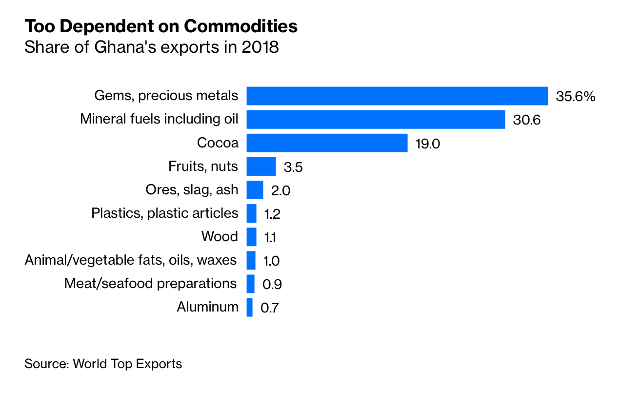 Ghana-commodities-oil-gold-internet-bull-report