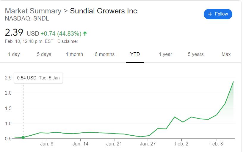 sundial-growers-$sndl-stock-price-internet-bull-report