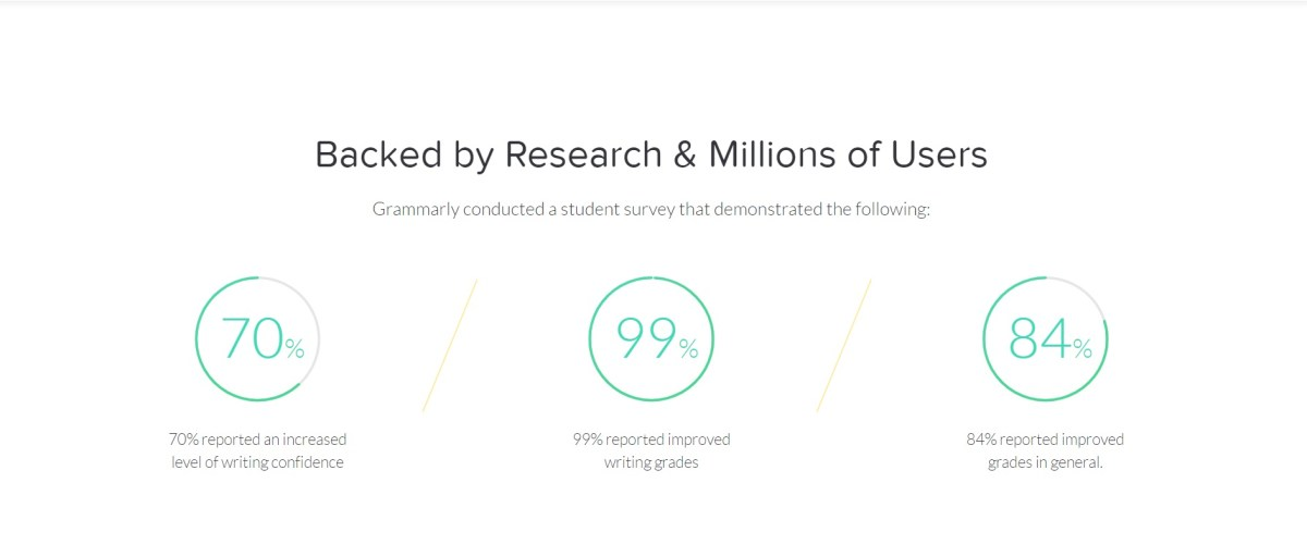 The benefits and success rate that the students get from using Grammarly.
