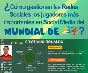 Cómo-gestionan-las-redes-sociales-jugadores-mundial-Brasil-2014