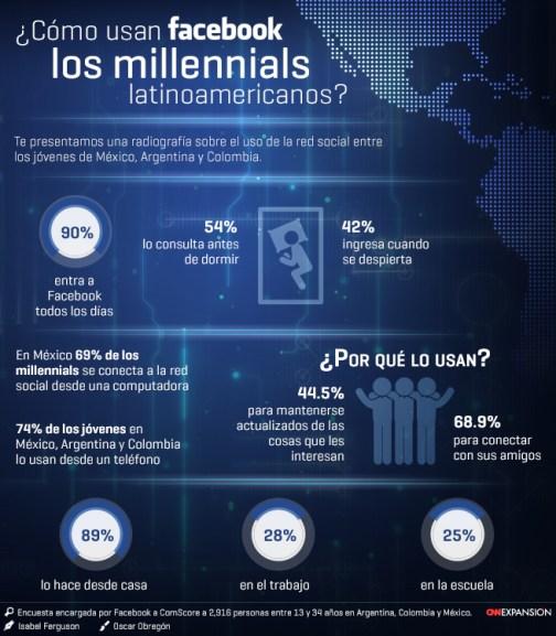 infografia usan facebook millennials