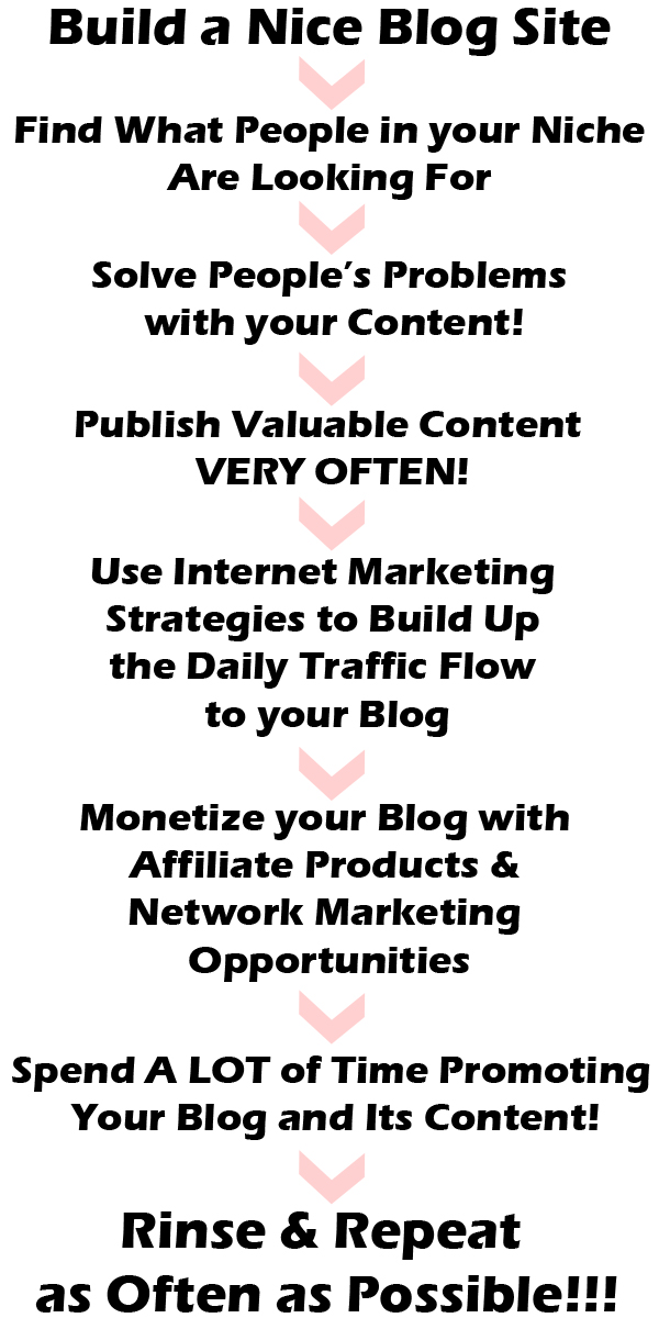 Network Marketing and Blogging - A Very Powerful Combination!!