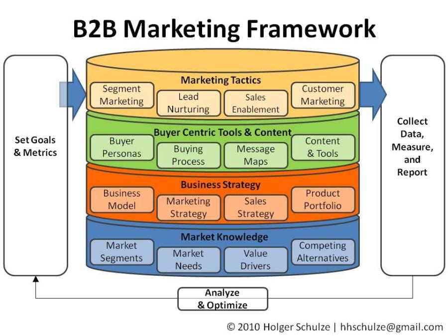 Presentation12 - B2B Marketing Strategies
