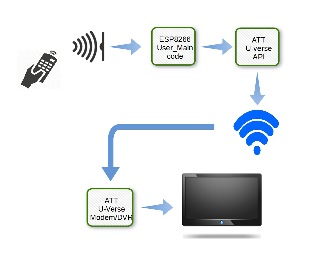 att uverse tv wiring diagram for warn winch u verse dvr cox odicis