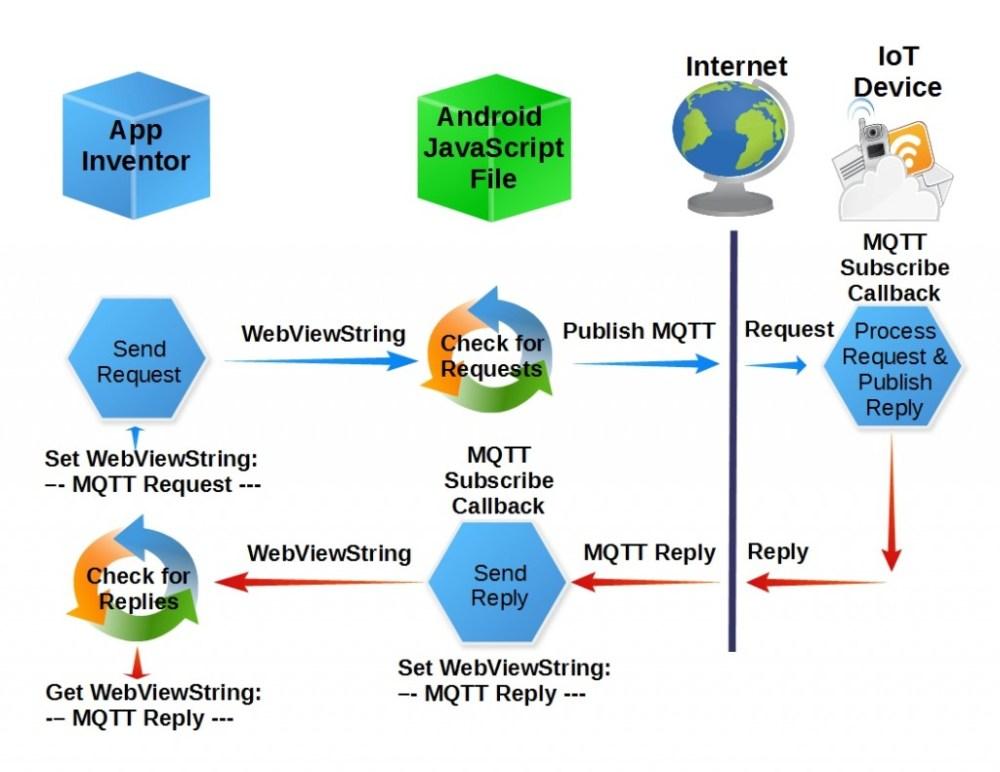 medium resolution of blockdiagram
