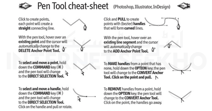 Adobe Pen Tool Cheat Sheet