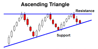 ASCENDING TRIANGLE KYA HAI?