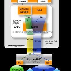 Vmware Basic Diagram Goodman 4 Ton Heat Pump Wiring Nexus 1000v With Fcoe Cna And Esx 0 Deployment