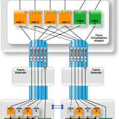 Hyper V Network Diagram Horse Trailer Electrical Wiring Cisco Ucs And Vmware Vswitch Design With 10ge Virtual Adapter
