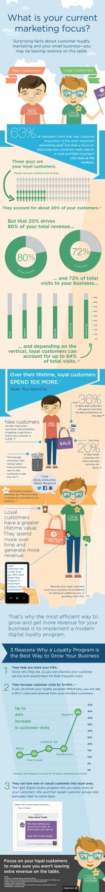 Infiografik: Loyalty Programme und Stammkunden im E-Commerce
