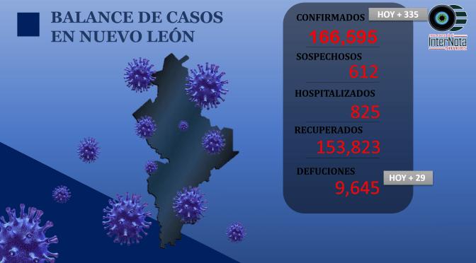 LAS NOTICIAS MÁS IMPORTANTES Y CASOS COVID 19 EN NL DEL DÍA DE HOY