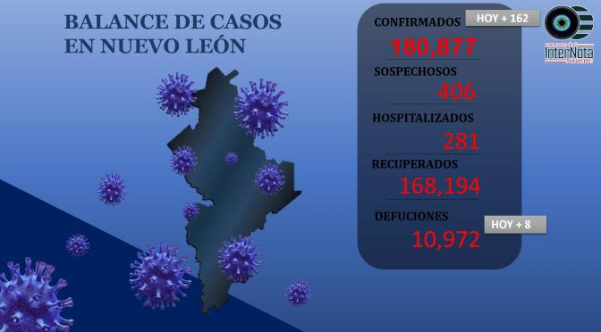 LAS NOTICIAS DEL DÍA Y LOS NUEVOS CASOS COVID-19 EN N.L.