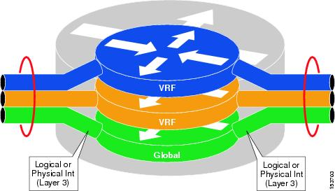 Visual representation of a router with multiple VRFs