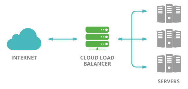 AWS Elastic Load Balancer on Cloud - InterPole Cloud