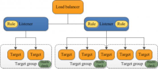AWS Elastic Load Balancer on Cloud - InterPole Cloud