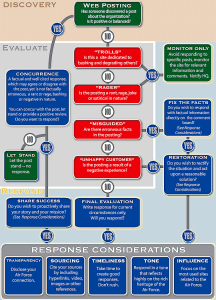 USAF Response Chart