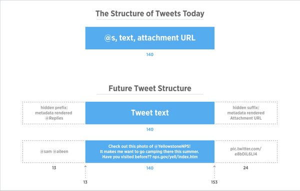 Structure of Tweets