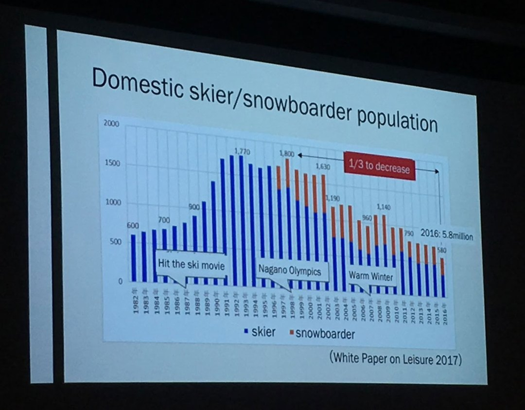 graph domestic skier numbers japan