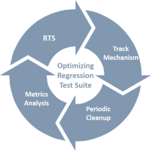 regression testing, optimize regression test suites