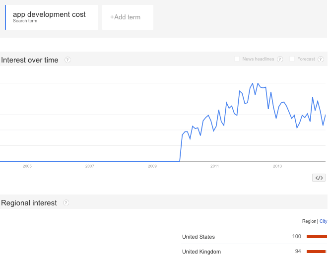 App Development Cost in 2015: iOS vs Android