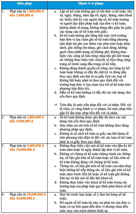 Mức xử phạt vi phạm về sổ sách kế toán