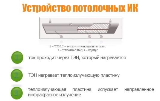 Инфракрасные электрические обогреватели